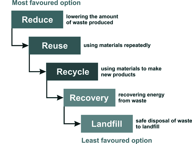 Waste As A Resource Boomerang Recycling